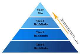 "Link Pyramids 3, Tiers of backlinks "" Phase 4"""