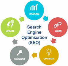 Give you detailed SE0 report of your website