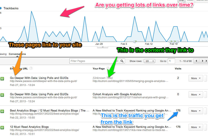 SEO Article Writing with amazing Backlinks.