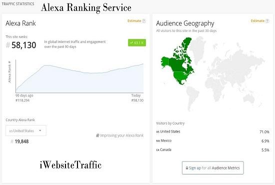 improve your USA Alexa ranking below 15k & global Alexa ranking below 150k