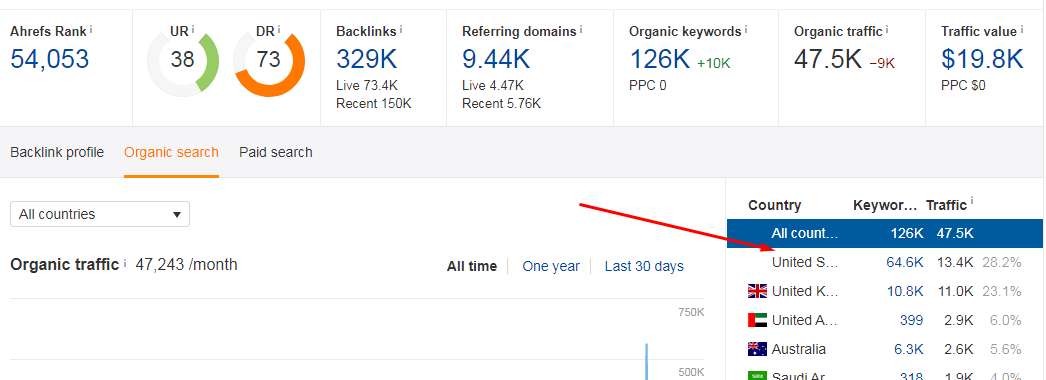 i provide paid guest post(backlink) service on high Da and good traffic sites if yo