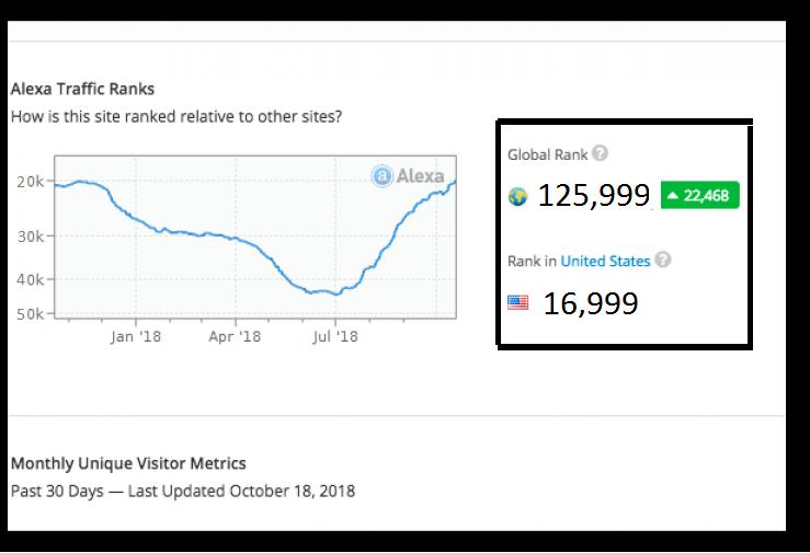 i will Increase Your US Alexa Rank below 49k and GLOBAL alexa rank below 499k
