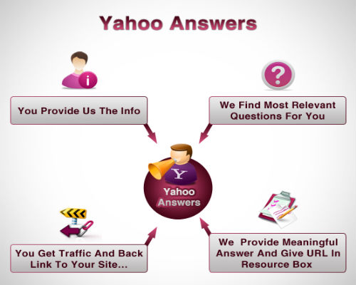 Promote a web site in 10 Yahoo Answers by means of Clickable link