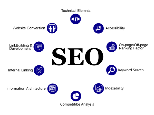 I will do On page SEO Optimization for any website