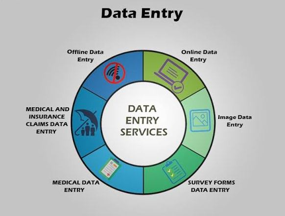 Data Entry Services in short time