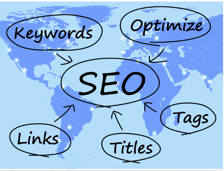 Provide keyword analysis and list for your website