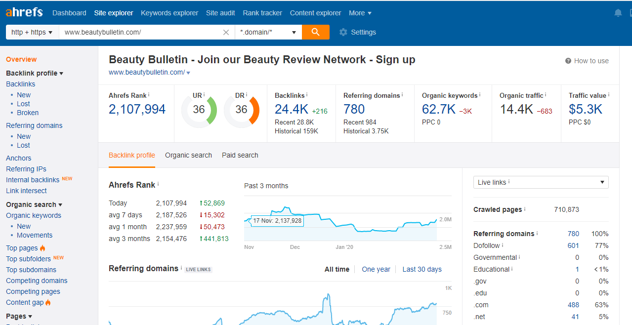 I will publish guest post on beautybulletin