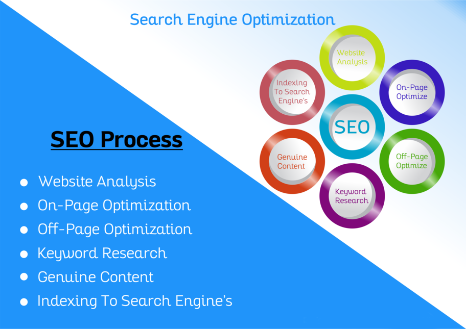 On page SEO for your website with content writing