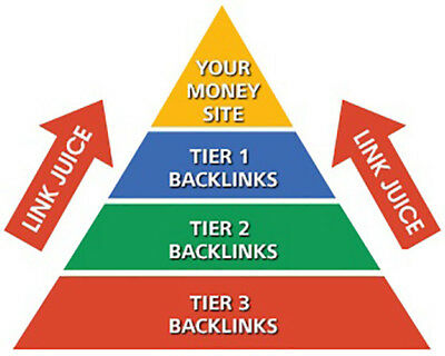 Provide 3 Tier Link Pyramid Best for your SEO of Type 2