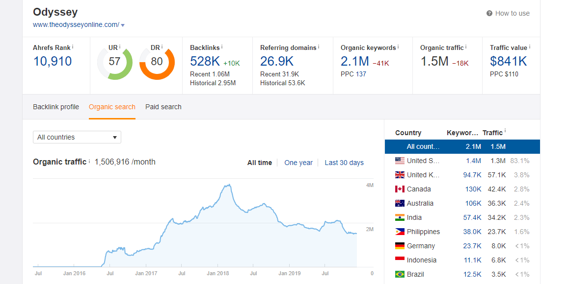 High Authority website with High DA, PA with thousand of monthly Traffic