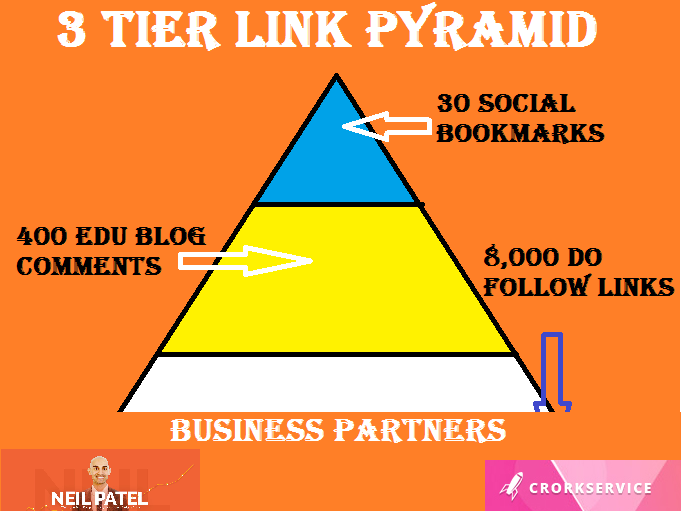 3 Tier Link Building Type 4,  30 Social Bookmarks in Tier 1,  400 edu blog comments in Tier 2 and 4000