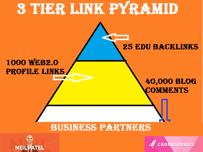 3 Tier Link Building Type 2,  Tier 1,  25 Edu Backlinks Tier 2,  1000 Web2 Profile Links and 40000 Blog
