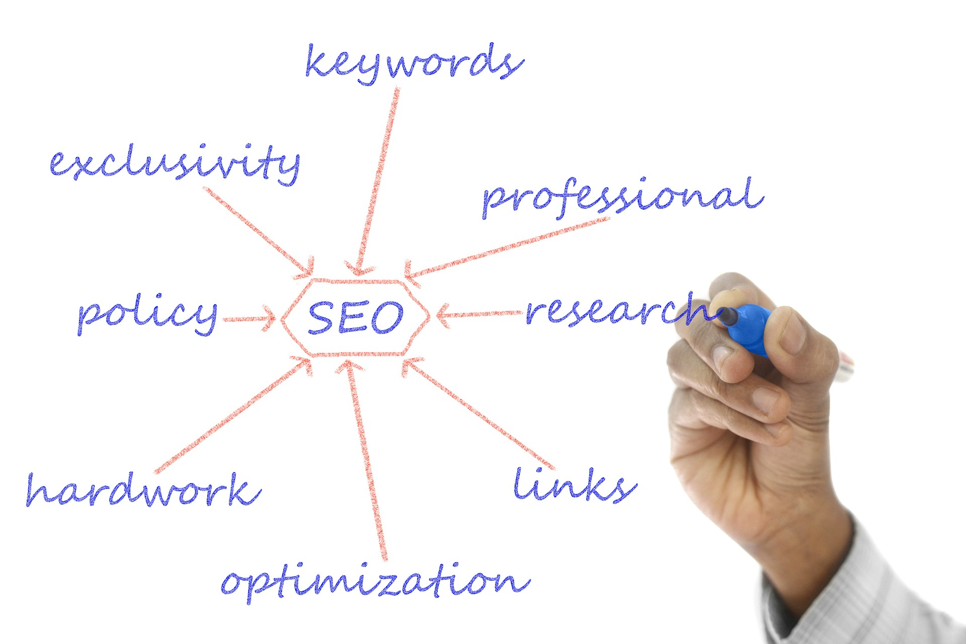 SEO content Writing,  Blog writng on any topics as per your requrements