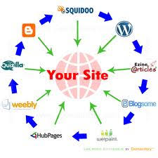 Create Link Wheel Using High PR Sites.