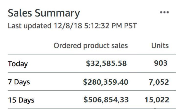 write amazon product listing description SEO optimization