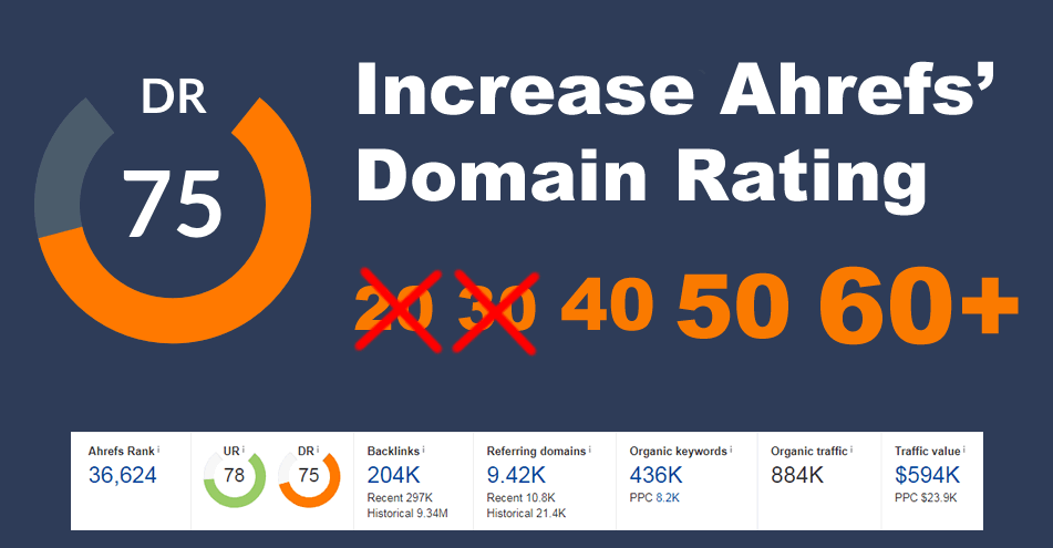 I will increase domain rating DR ahrefs domain authority 50+