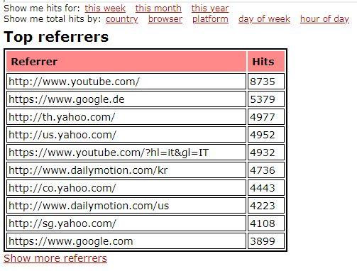 Real Web Traffic 100,000 Worldwide Traffic Service