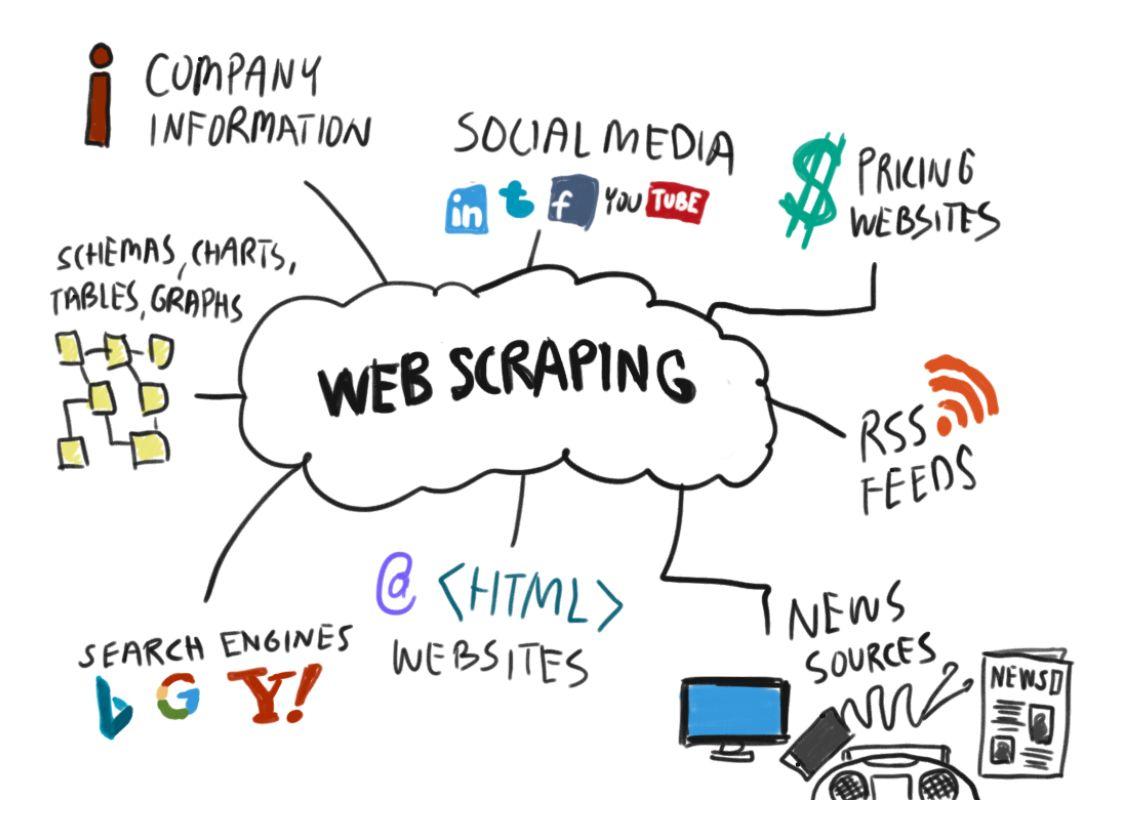 I will create a custom webscraper or a bot