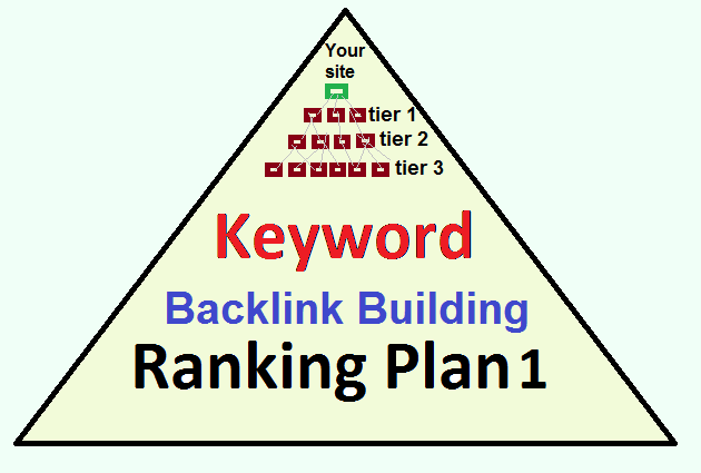 Over 2000 High PR Tier1,  Tier2,  Tier3 Unique Strong Weblog Backlinks for Keyword Ranking in Google