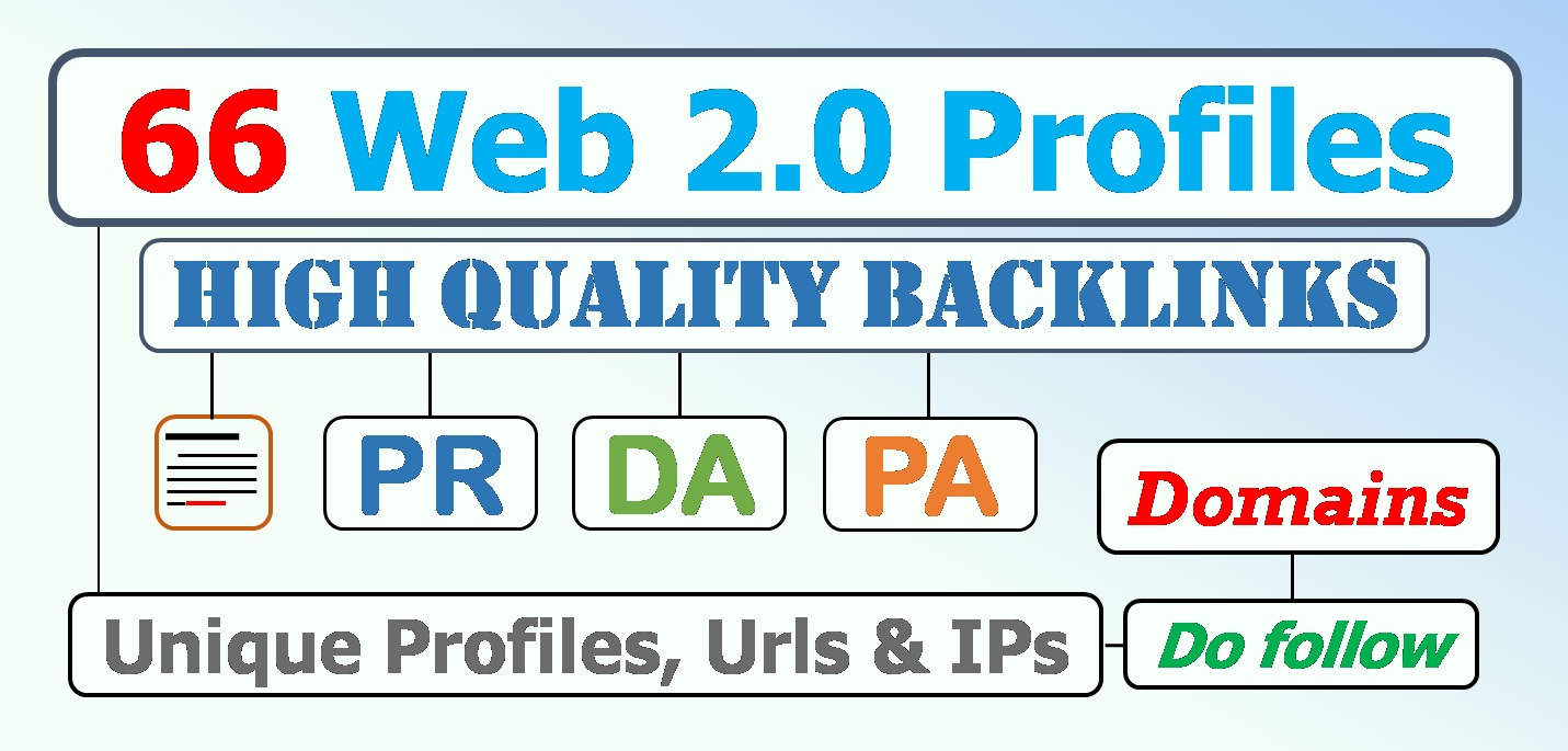 66 unique Web 2.0 profile backlinks according to your keywords
