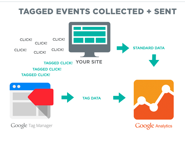 I will setup events tracking in google analytics