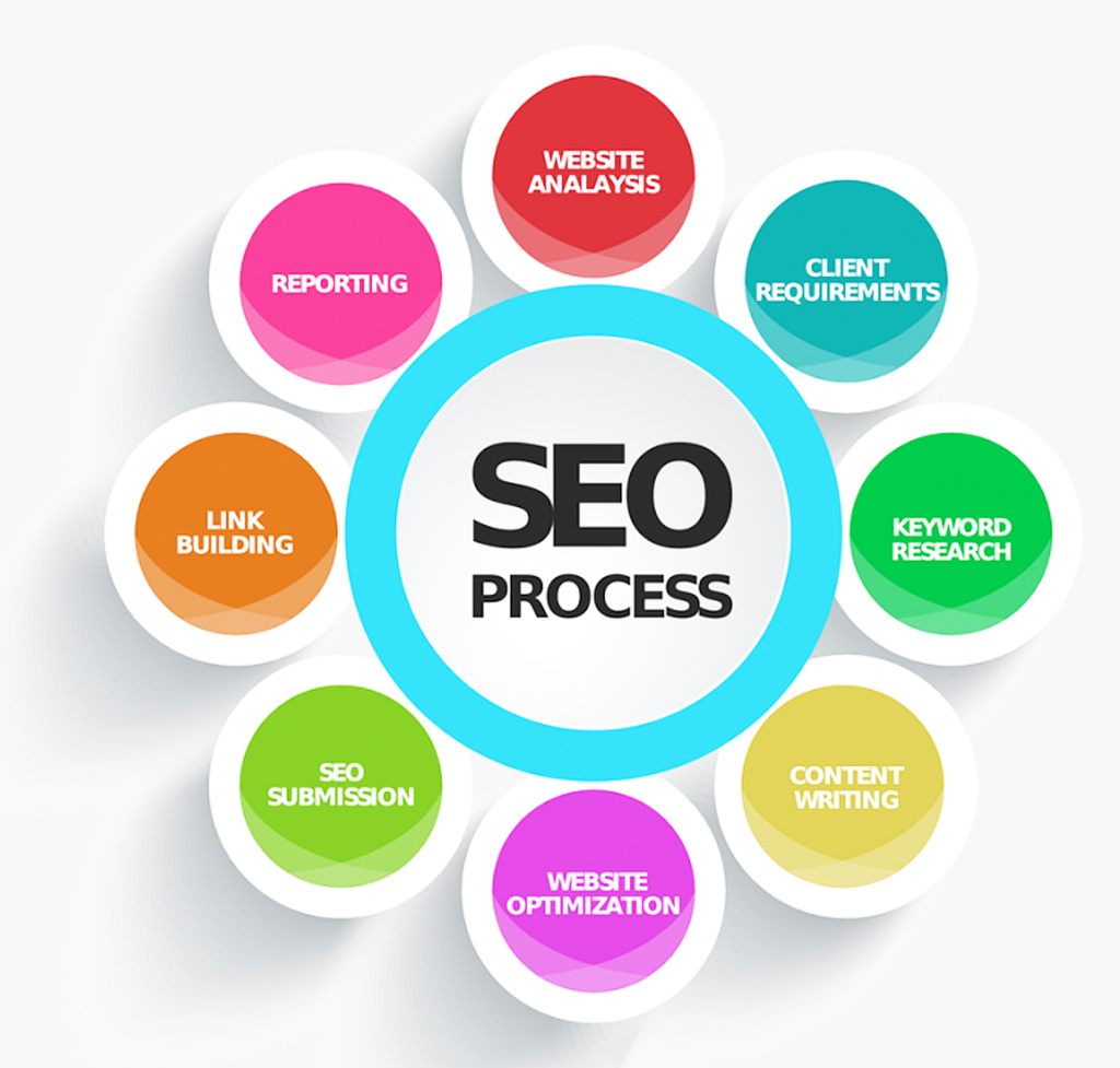 i will provide seo services as your needs