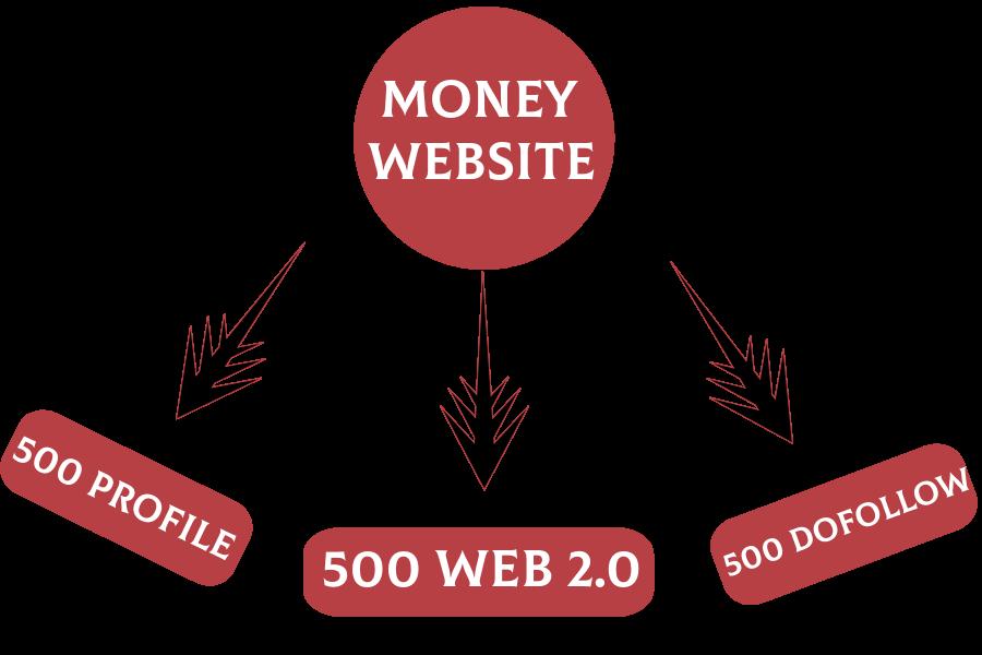 Get 500 Forum Profile backlinks 500 web 2.0 500 Dofollow backlinks - 3 in 1 For all website ranking