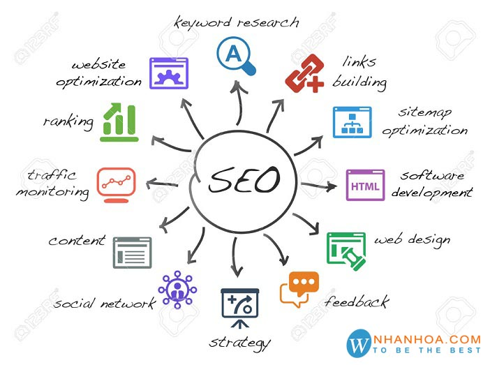 500 Dofollow WEB 2.0 PBN Backlinks to BOOST Site on Google 1st page