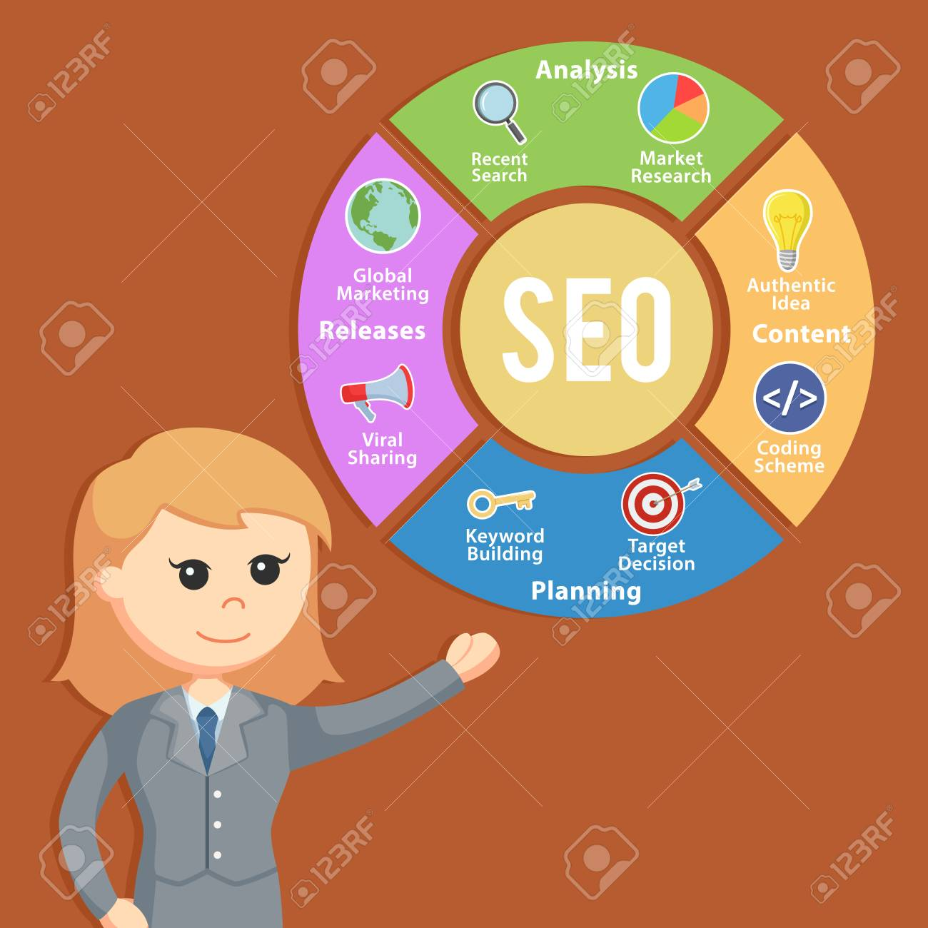 Guaranteed ranking on SERP with our monthly quality whitehat SEO services