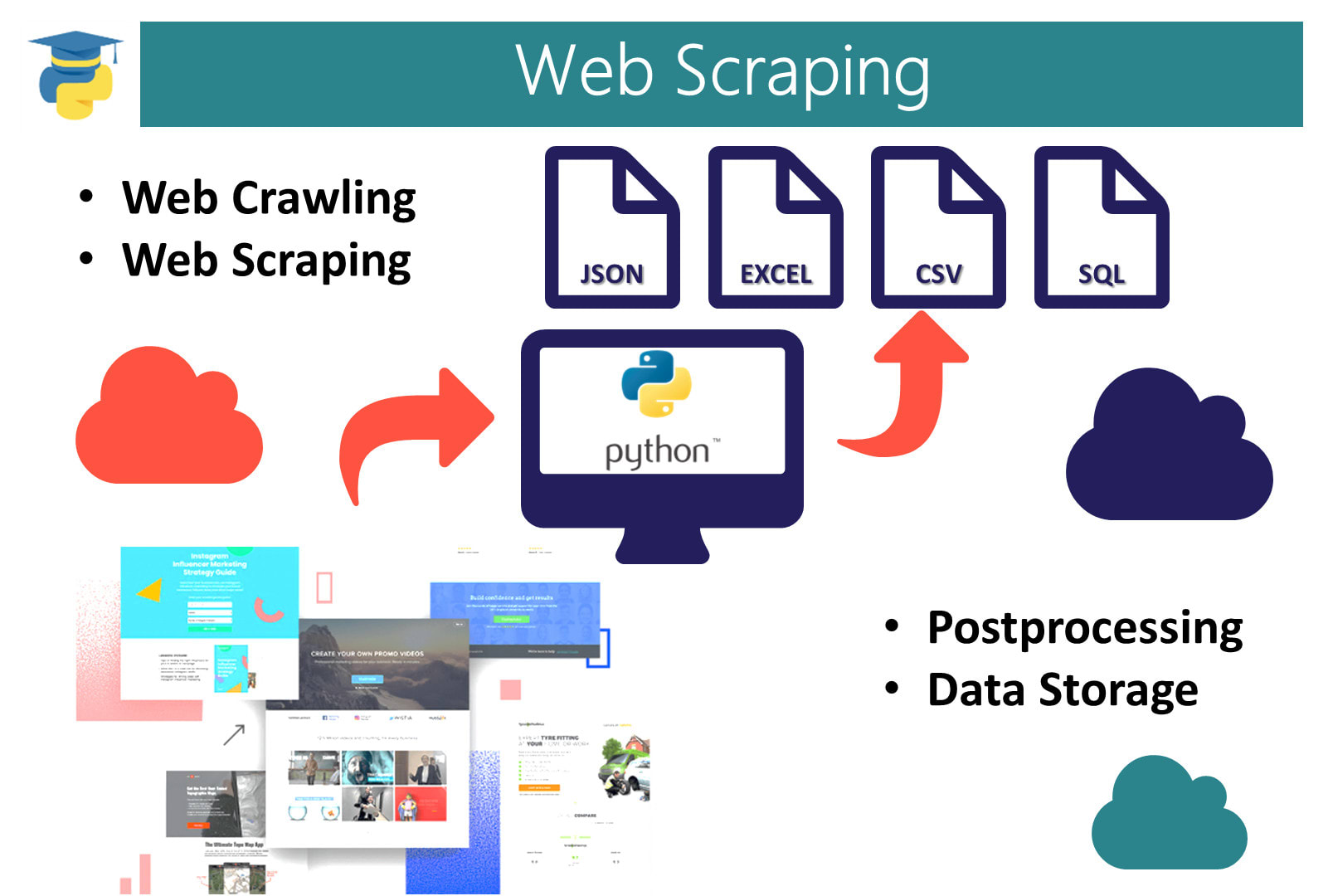 i will do python scripting,  coding,  data API and web scraping