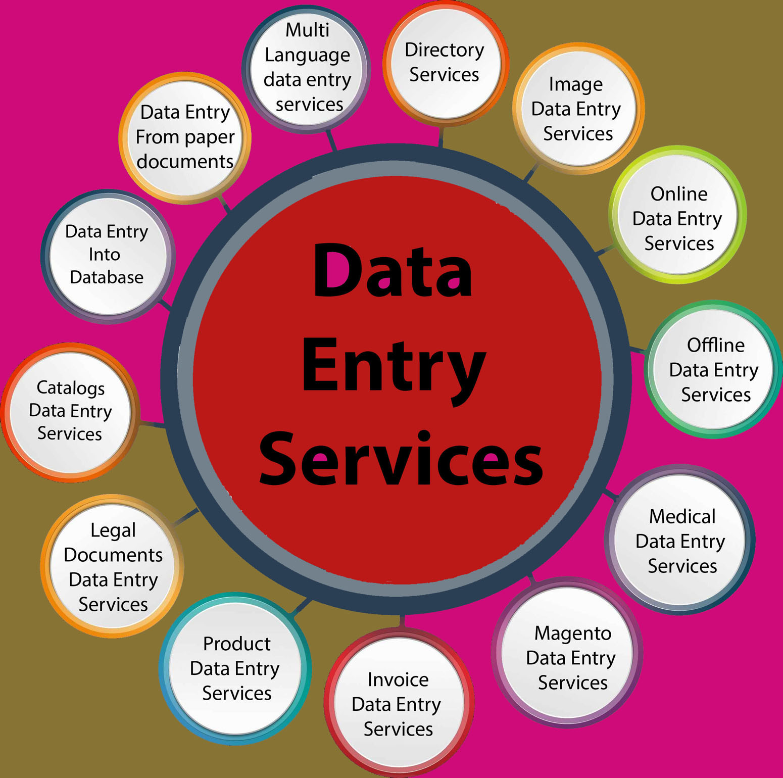 I will do any kinds of data entry work as you