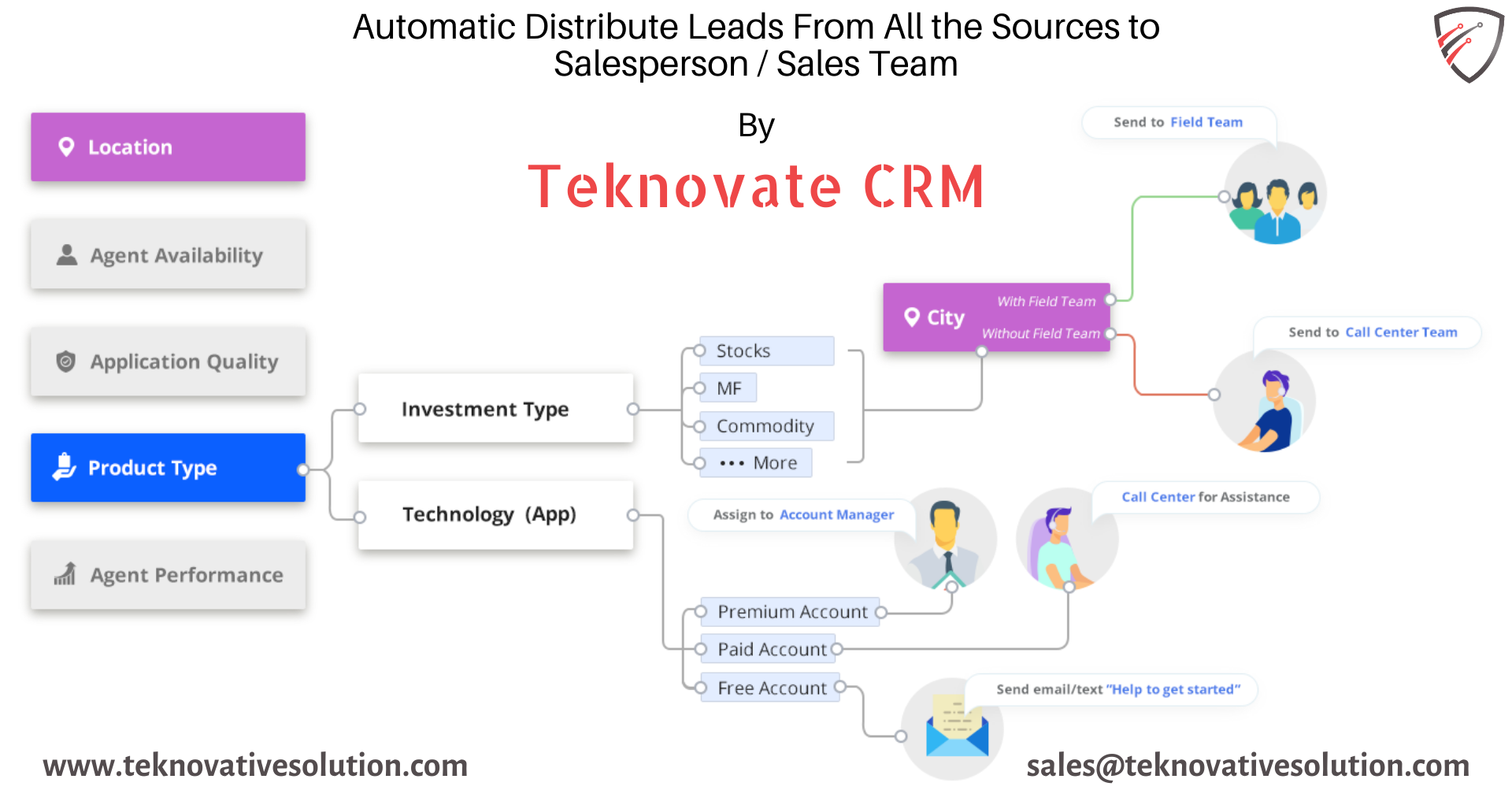 Automatic Lead Generation By Teknovative CRM Software