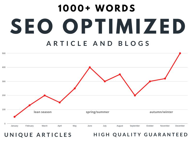 Write 1000+ Words Unique SEO optimized Articles or Blogs