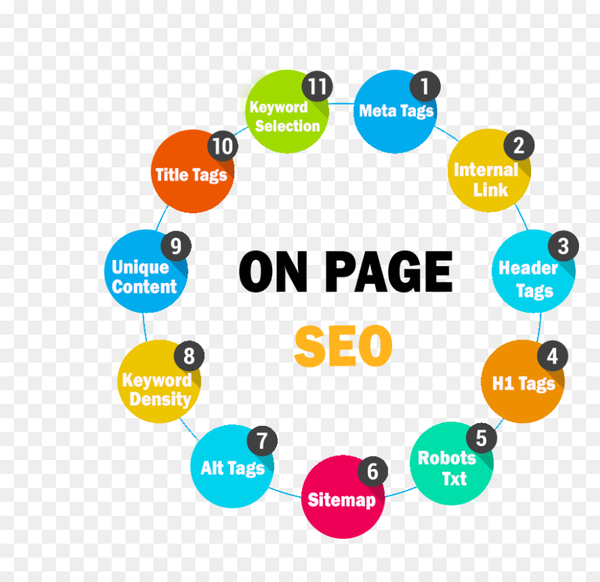 SEO On-Site Optimization: Keyword Research, Title and Meta Optimization, Image Optimization etc