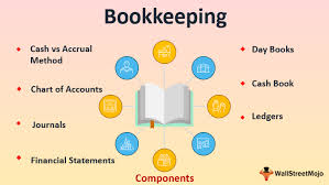 Bookkeeping, Data Management,  Inventory Management,  Creating Chart of Accounts