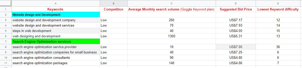 Want Targeted Keyword Research To Your Niche ?
