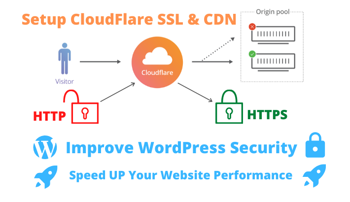 I will setup cloudflare,  SSL,  CDN,  and improve wordpress security