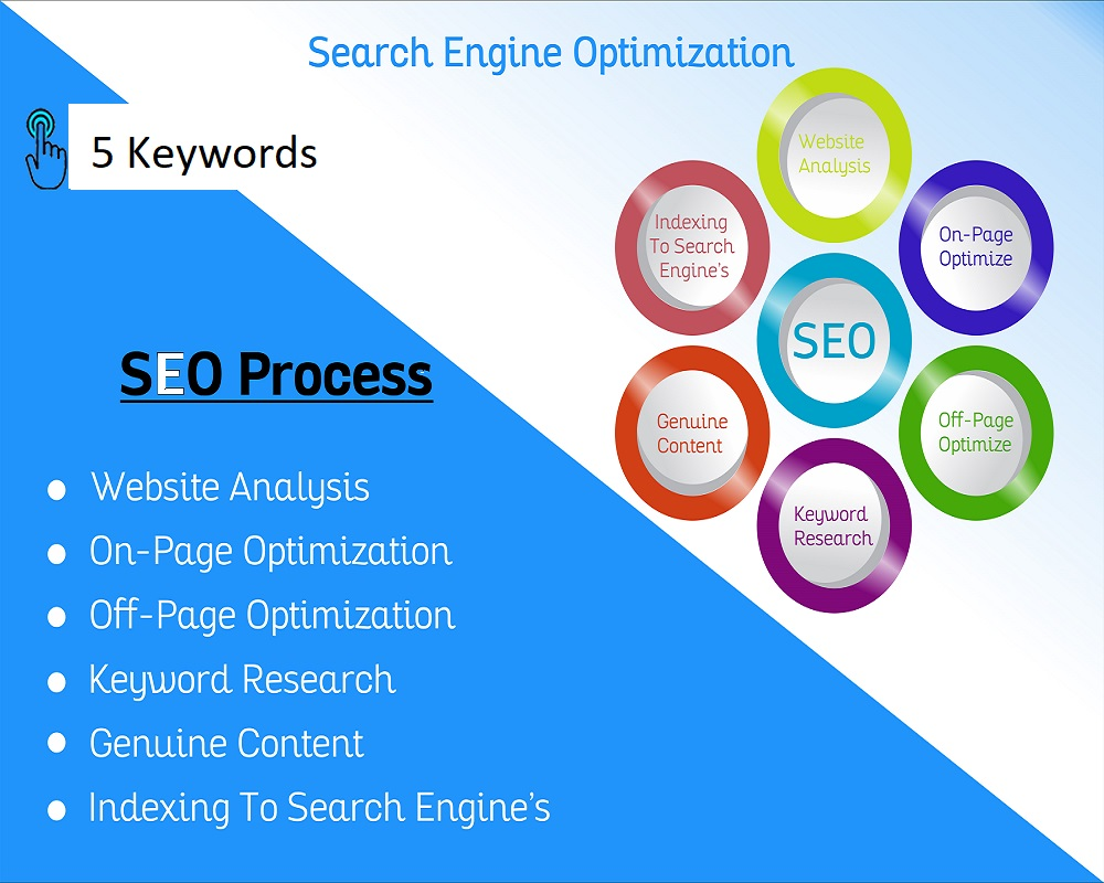 I will optimize your on page seo factors to help you rank better on google