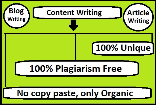I will provide 600 to 1000 words Content Writing,  Article writing and Blog writing service.