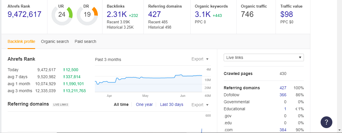 I will provide high da Web 2.0 backlinks + Indexing