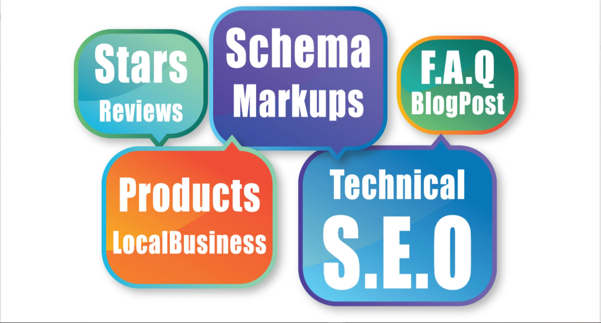 do schema markup of star rating review website rich snippets
