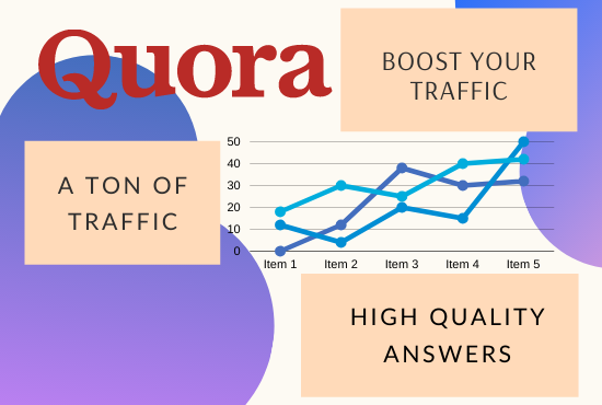 Promote your website with 5 quantity Quora Answers With Clickable Link