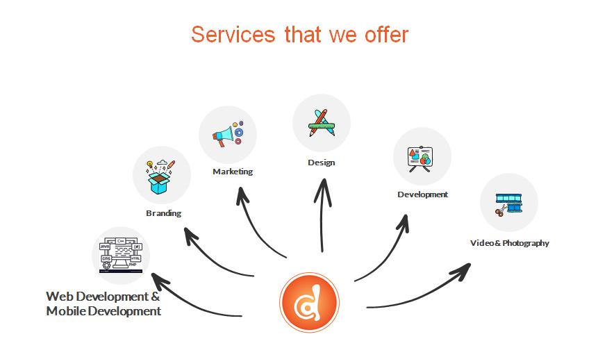 Web Development and App Development,  Branding,  Design and Testing