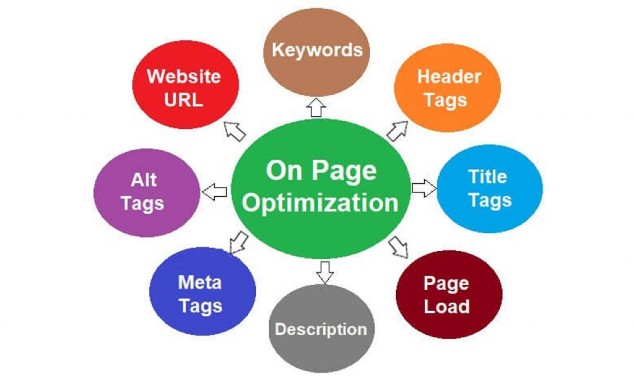 I will do one-page complete on-page optimization for your WordPress website