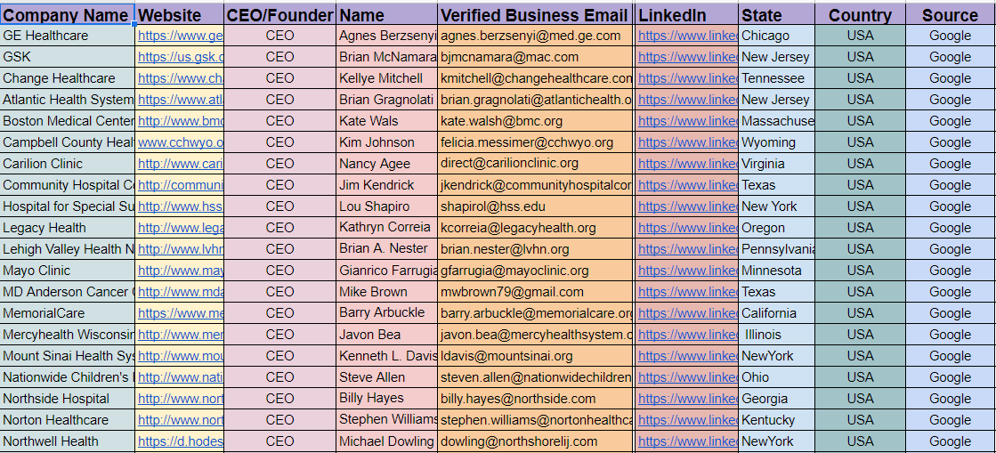 I will do b2b lead generation and targeted email list finding