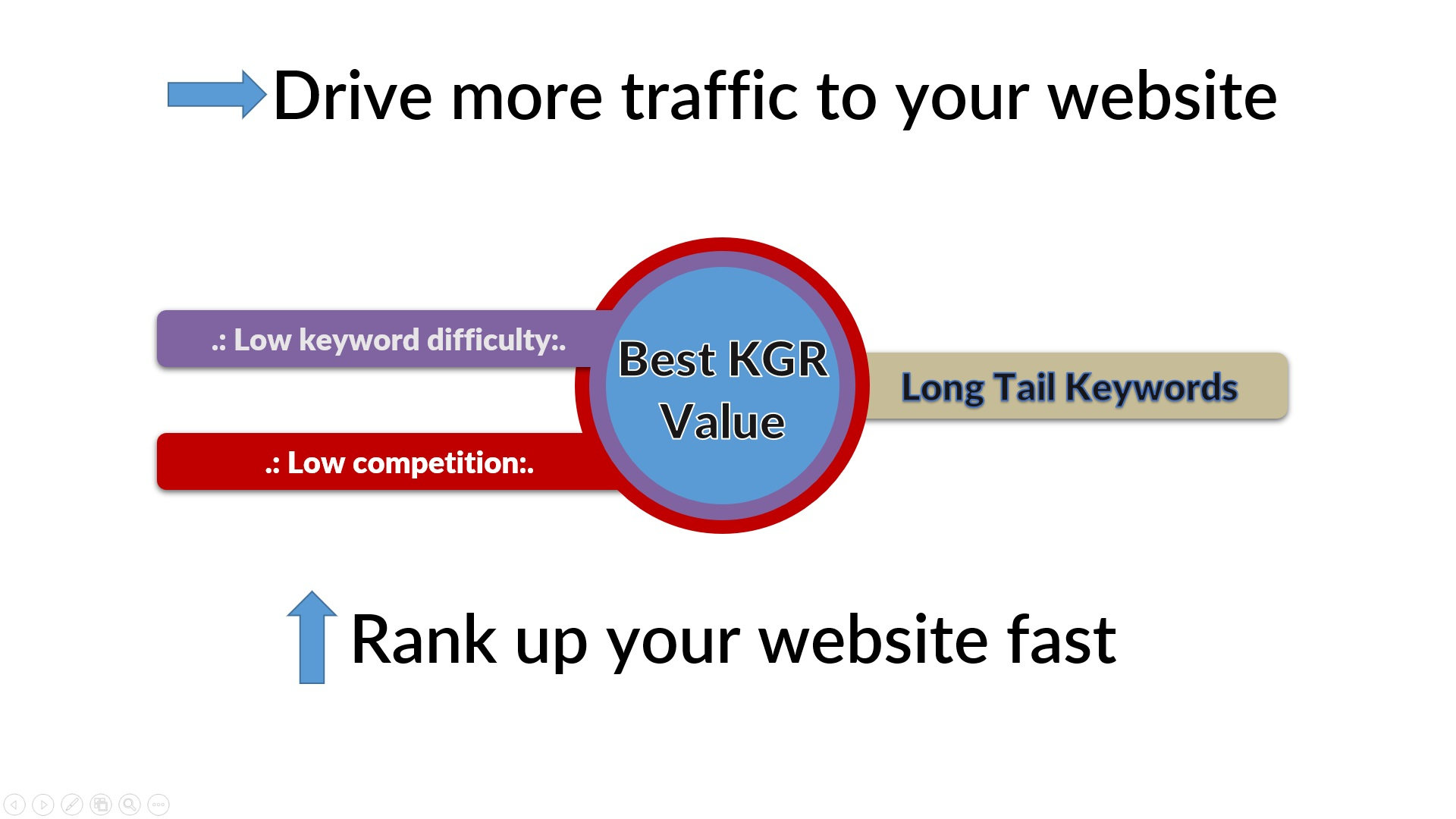 I will do KGR keyword research for your targeted niche