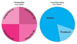 Musician Songwriter split sheet
