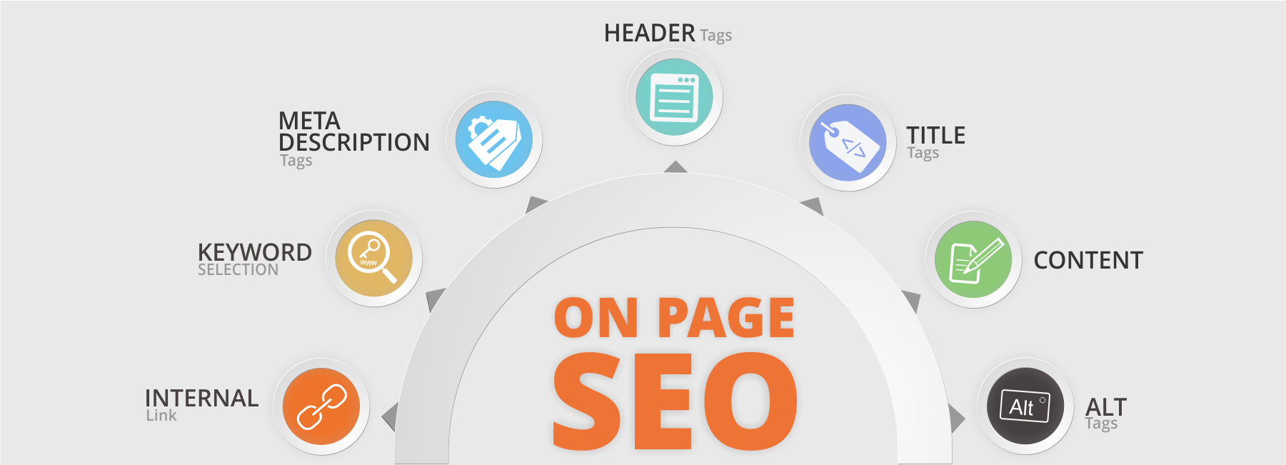 Advance On Page SEO Optimization for Google First Page Ranking