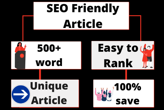 I will write an SEO optimised 500+ word article for your blog or website