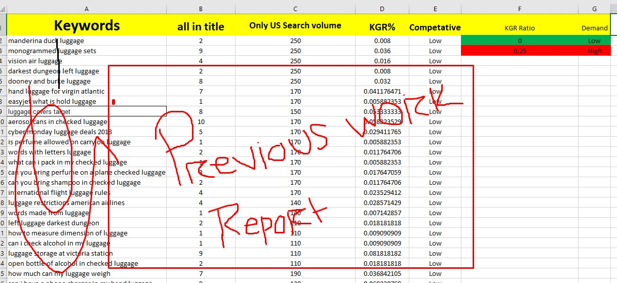 30 Best profitable KGR keyword research for any niche or Keyword